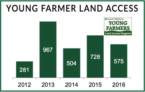 Young Farmer Land Access - GreenMoneyJournal.com